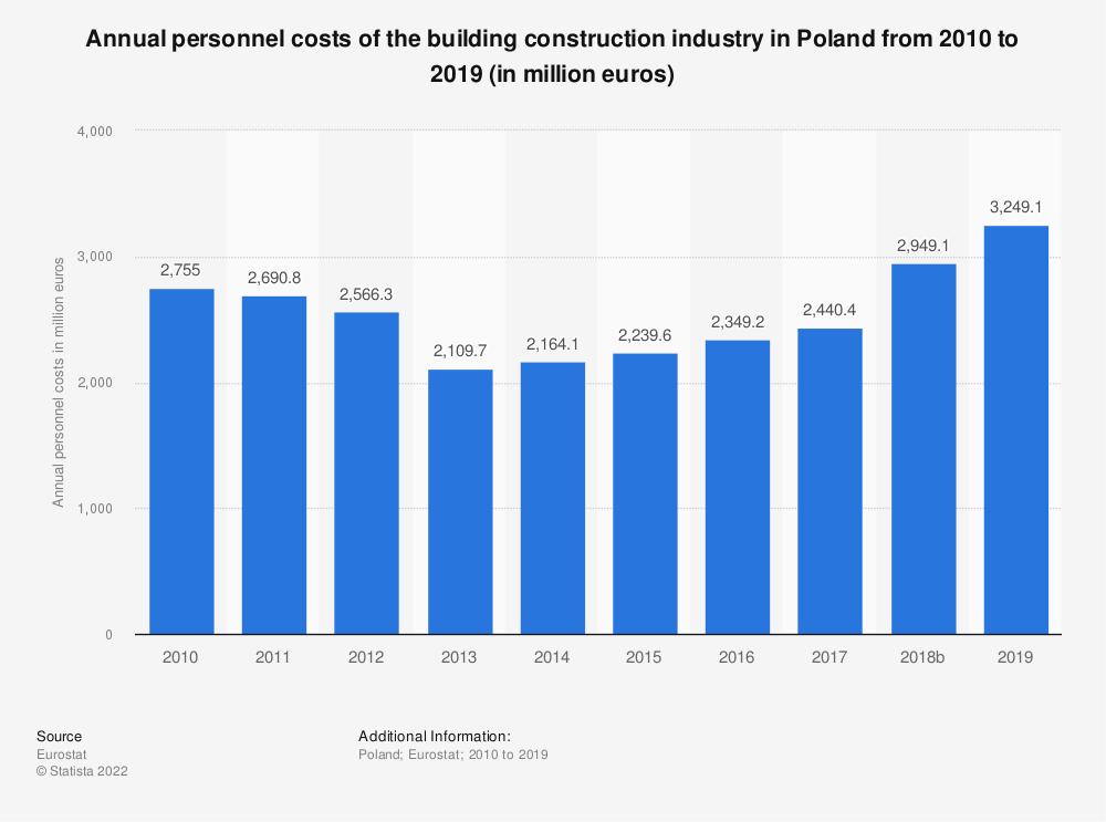 Statistic: Annual personnel costs of the building construction industry in Poland from 2010 to 2016 (in million euros) | Statista