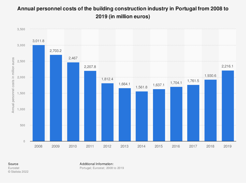 Statistic: Annual personnel costs of the building construction industry in Portugal from 2008 to 2017 (in million euros) | Statista