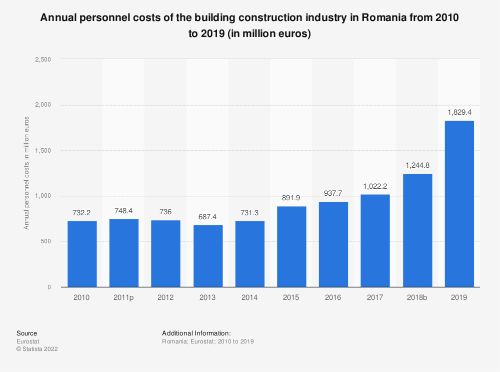 Statistic: Annual personnel costs of the building construction industry in Romania from 2010 to 2014 (in million euros) | Statista