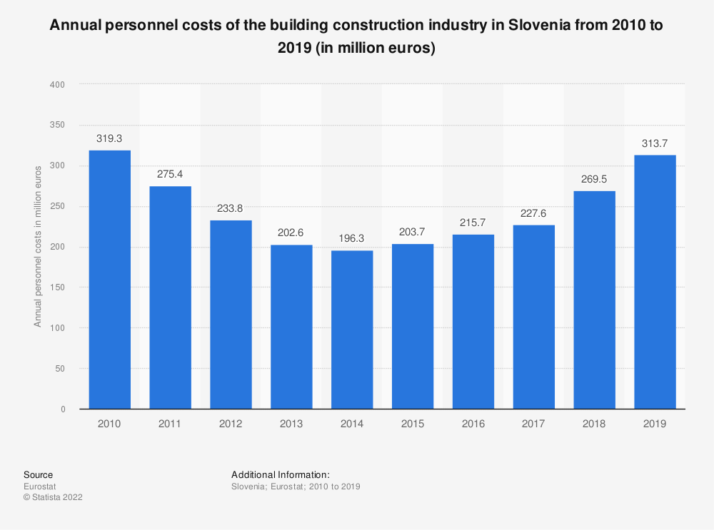 Statistic: Annual personnel costs of the building construction industry in Slovenia from 2010 to 2017 (in million euros) | Statista