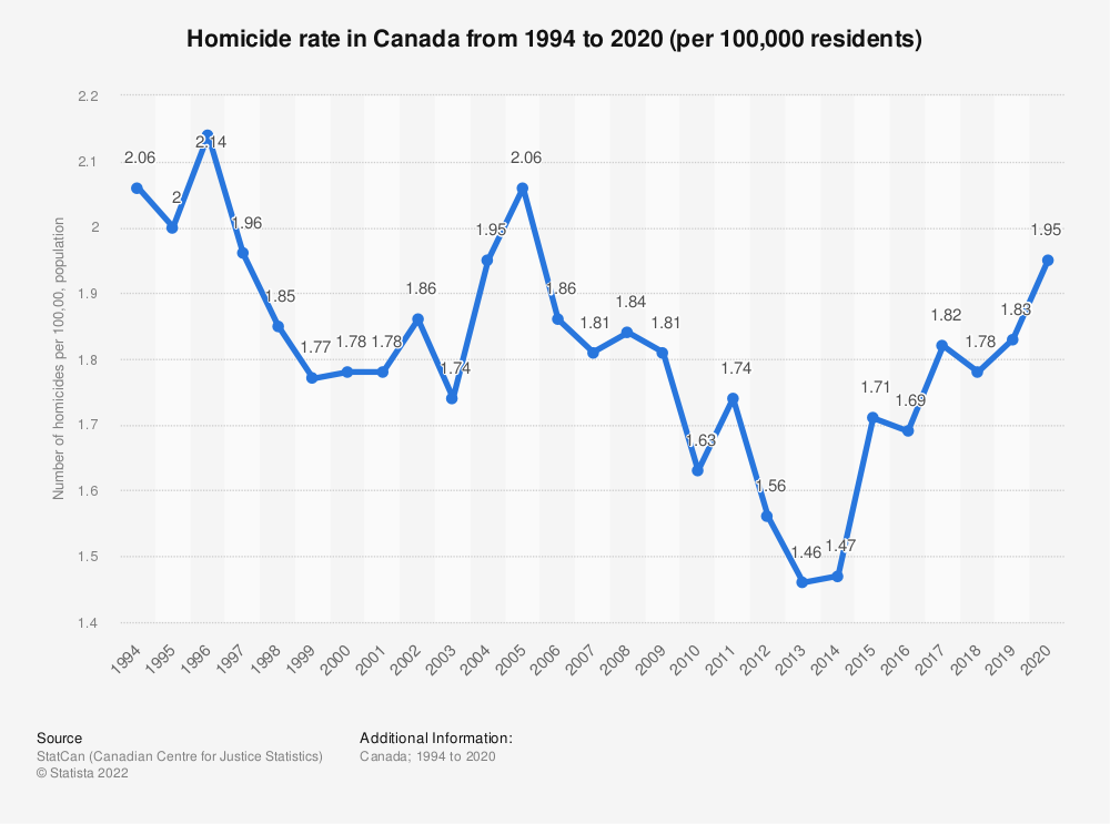 Statistic: Homicide rate in Canada from 1994 to 2018 | Statista