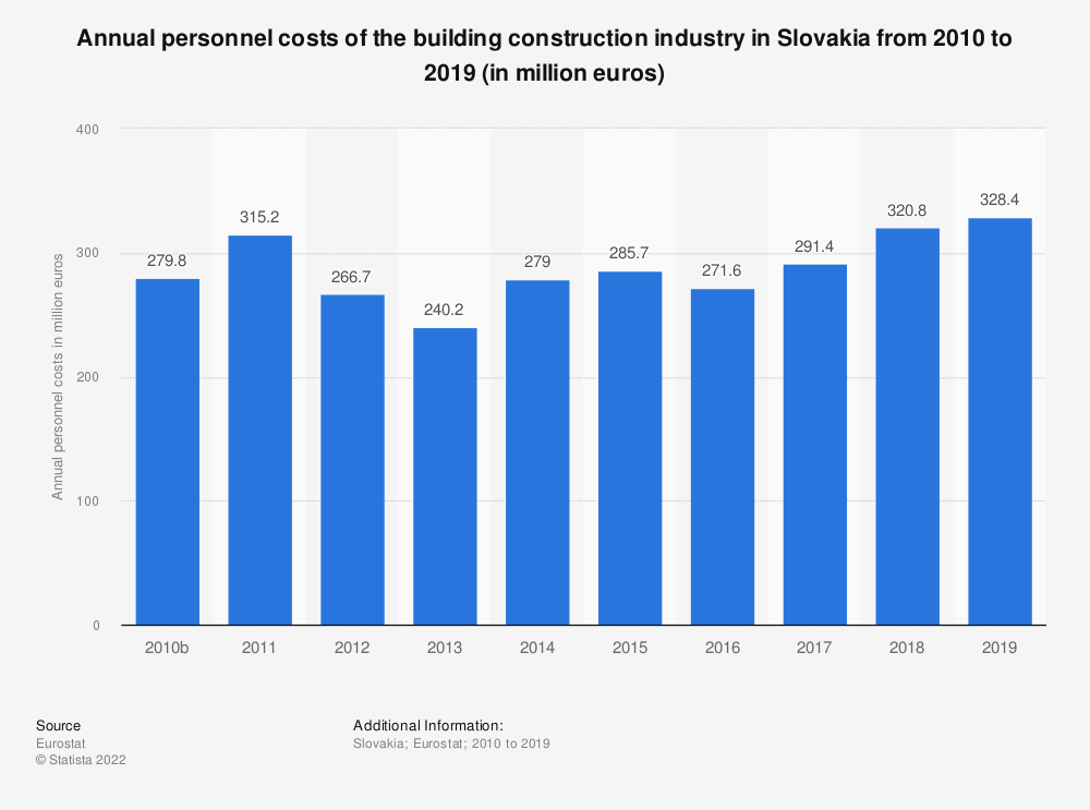 Statistic: Annual personnel costs of the building construction industry in Slovakia from 2010 to 2014 (in million euros) | Statista