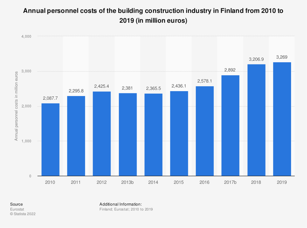 Statistic: Annual personnel costs of the building construction industry in Finland from 2010 to 2016 (in million euros) | Statista