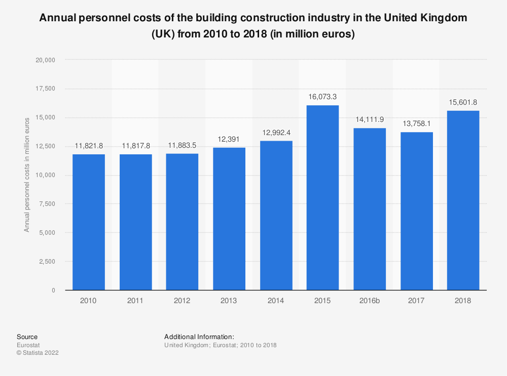 Statistic: Annual personnel costs of the building construction industry in the United Kingdom (UK) from 2010 to 2016 (in million euros) | Statista