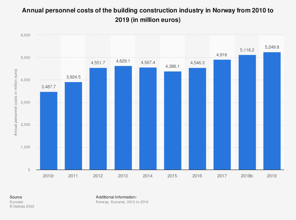 Statistic: Annual personnel costs of the building construction industry in Norway from 2010 to 2017 (in million euros) | Statista