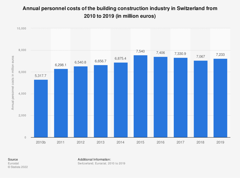 Statistic: Annual personnel costs of the building construction industry in Switzerland from 2010 to 2017 (in million euros) | Statista