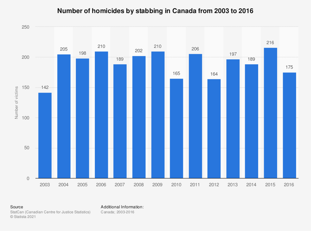 Statistic: Number of homicides by stabbing in Canada from 2003 to 2016 | Statista