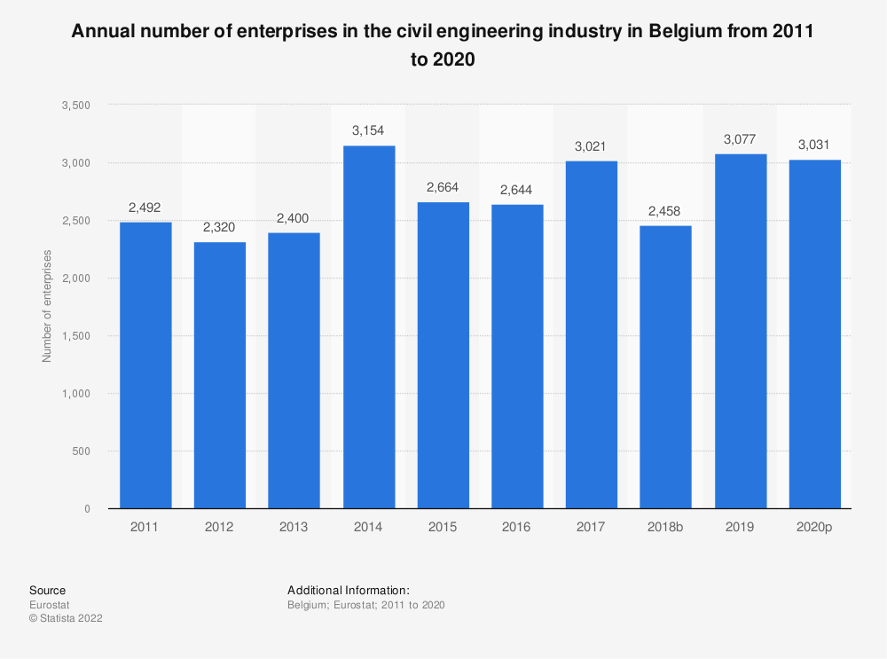 Statistic: Annual number of enterprises in the civil engineering industry in Belgium from 2010 to 2016 | Statista
