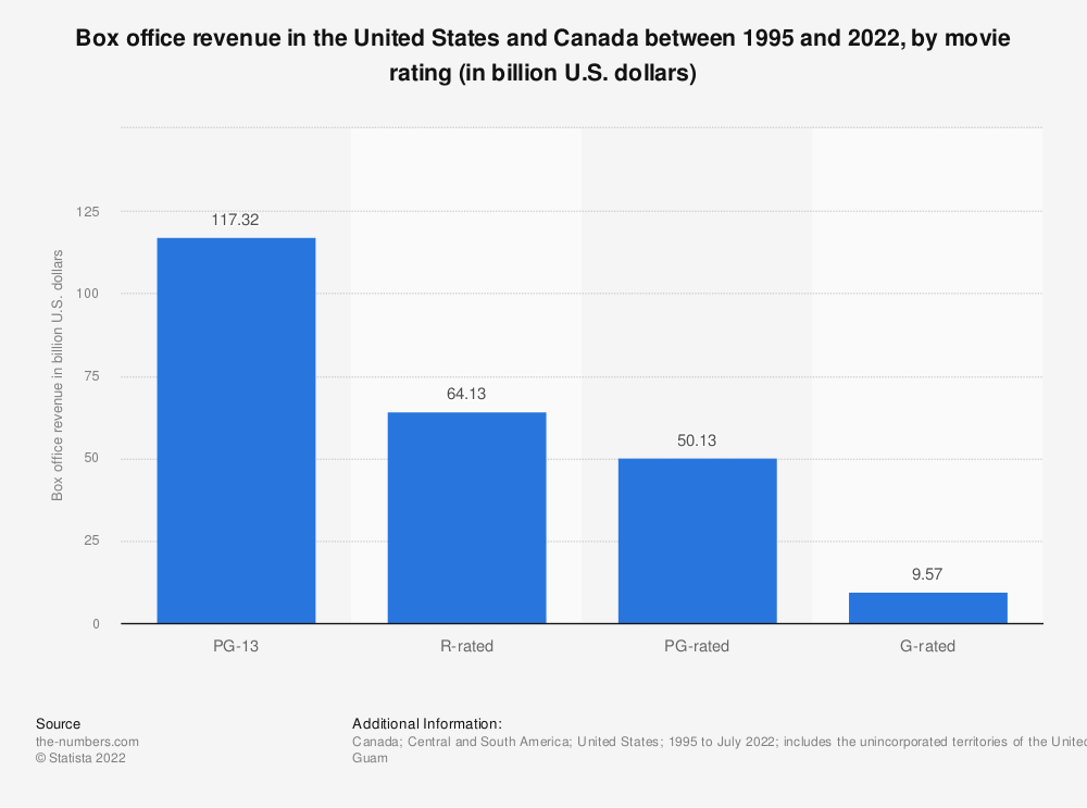 Statistic: Domestic box office revenue of movies from 1995 to 2019, by rating (in billion U.S. dollars) | Statista