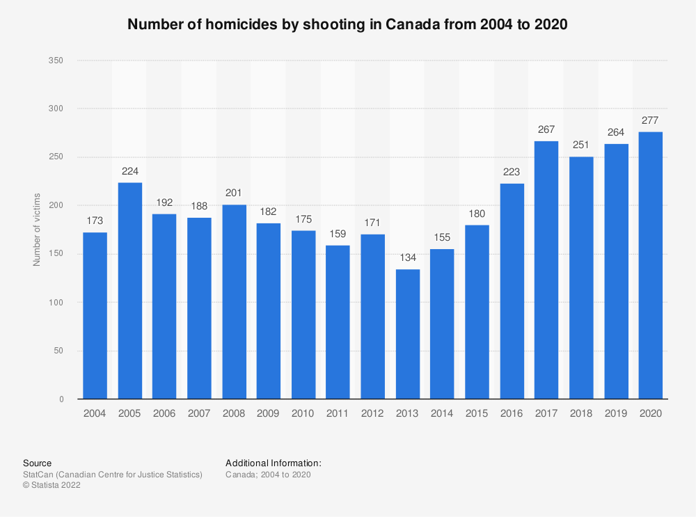 Statistic: Number of homicides by shooting in Canada from 2003 to 2017 | Statista