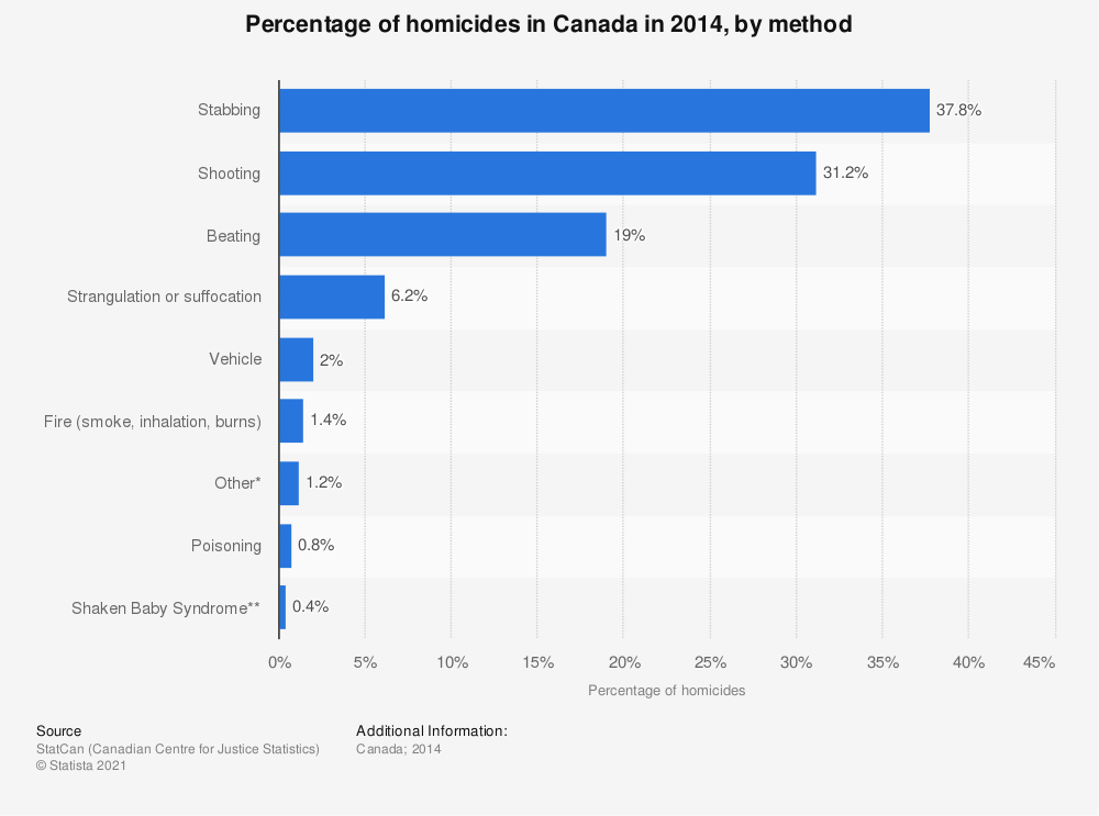 Statistic: Percentage of homicides in Canada in 2014, by method | Statista