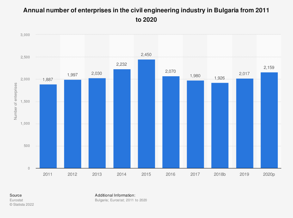 Statistic: Annual number of enterprises in the civil engineering industry in Bulgaria from 2010 to 2016 | Statista