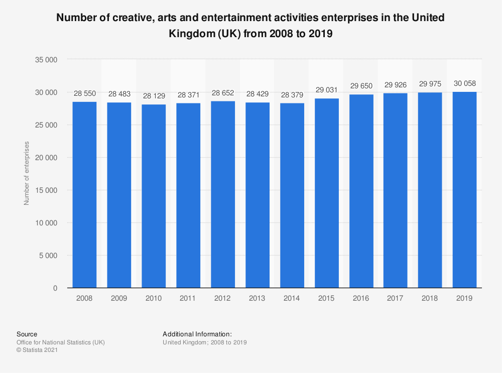 Statistic: Number of creative, arts and entertainment activities enterprises in the United Kingdom (UK) from 2008 to 2018 | Statista