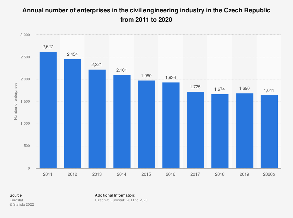 Statistic: Annual number of enterprises in the civil engineering industry in the Czech Republic from 2008 to 2016 | Statista