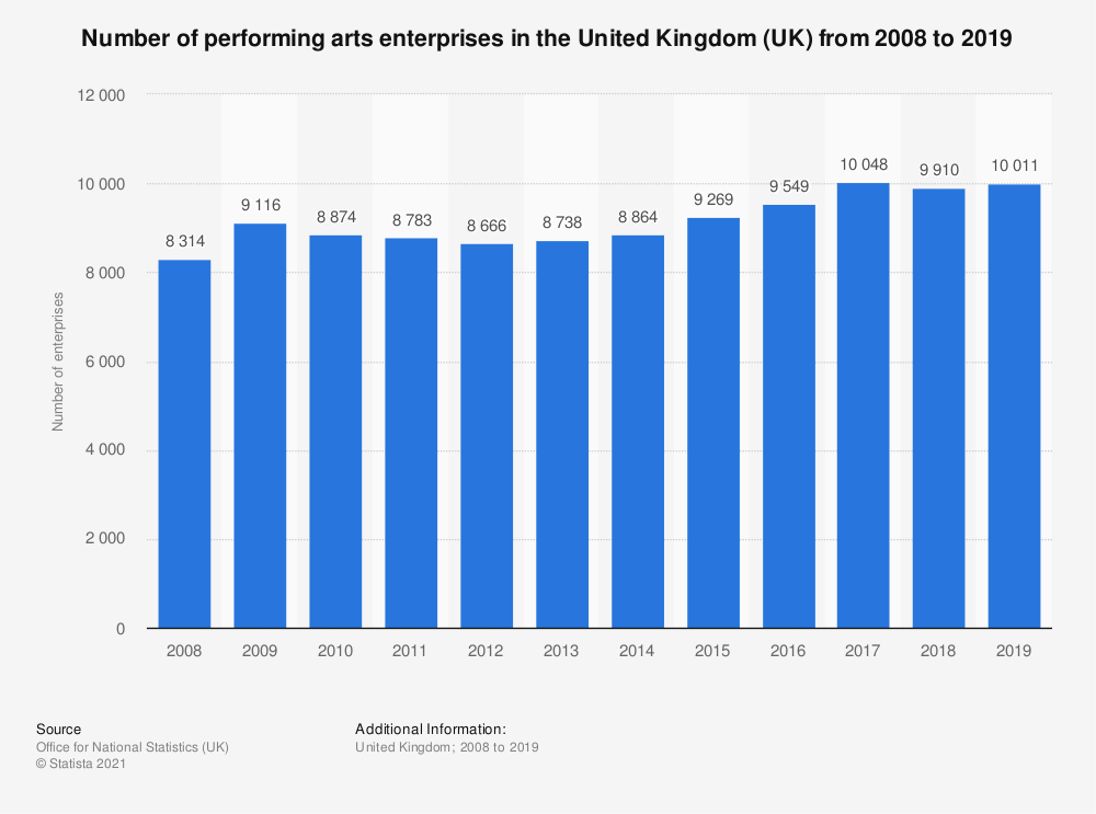 Statistic: Number of performing arts enterprises in the United Kingdom (UK) from 2008 to 2018 | Statista