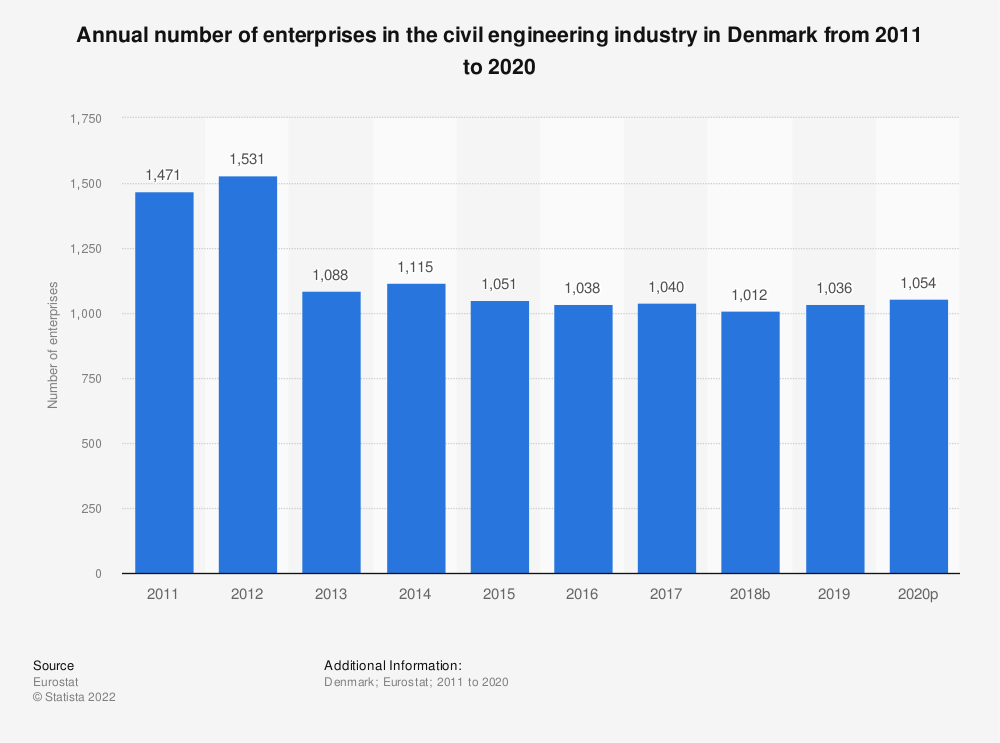 Statistic: Annual number of enterprises in the civil engineering industry in Denmark from 2010 to 2016 | Statista