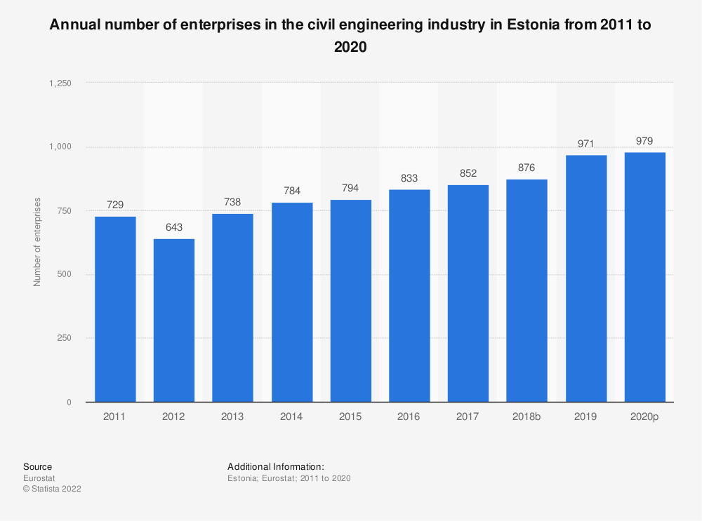 Statistic: Annual number of enterprises in the civil engineering industry in Estonia from 2010 to 2016 | Statista