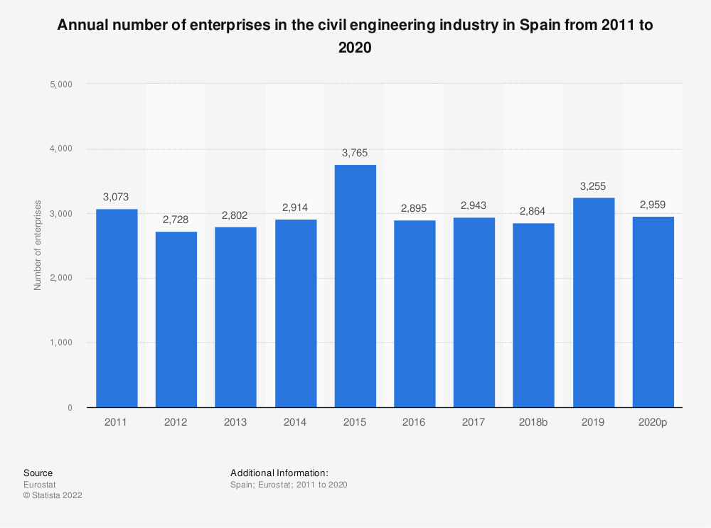 Statistic: Annual number of enterprises in the civil engineering industry in Spain from 2010 to 2016 | Statista
