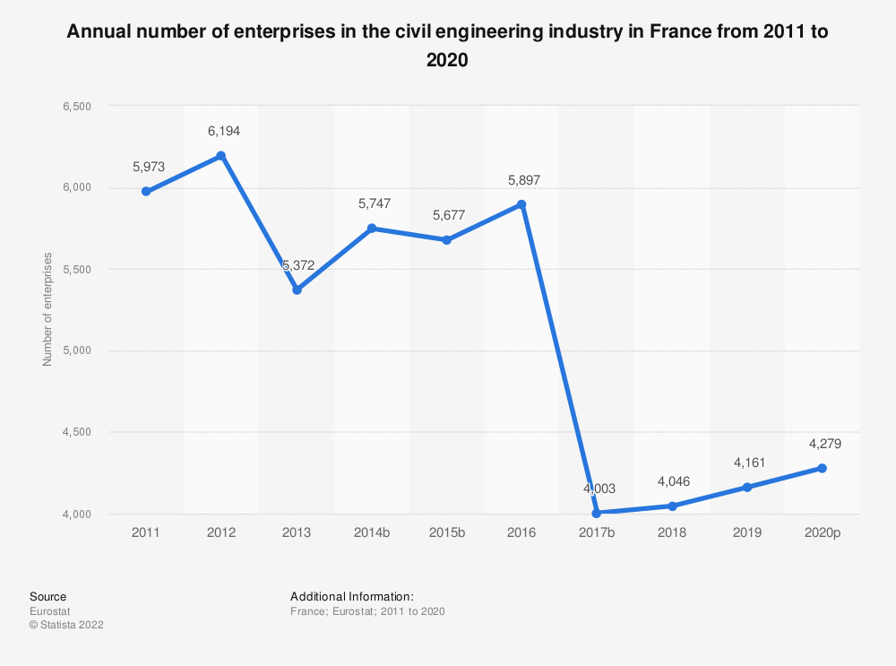 Statistic: Annual number of enterprises in the civil engineering industry in France from 2010 to 2016 | Statista
