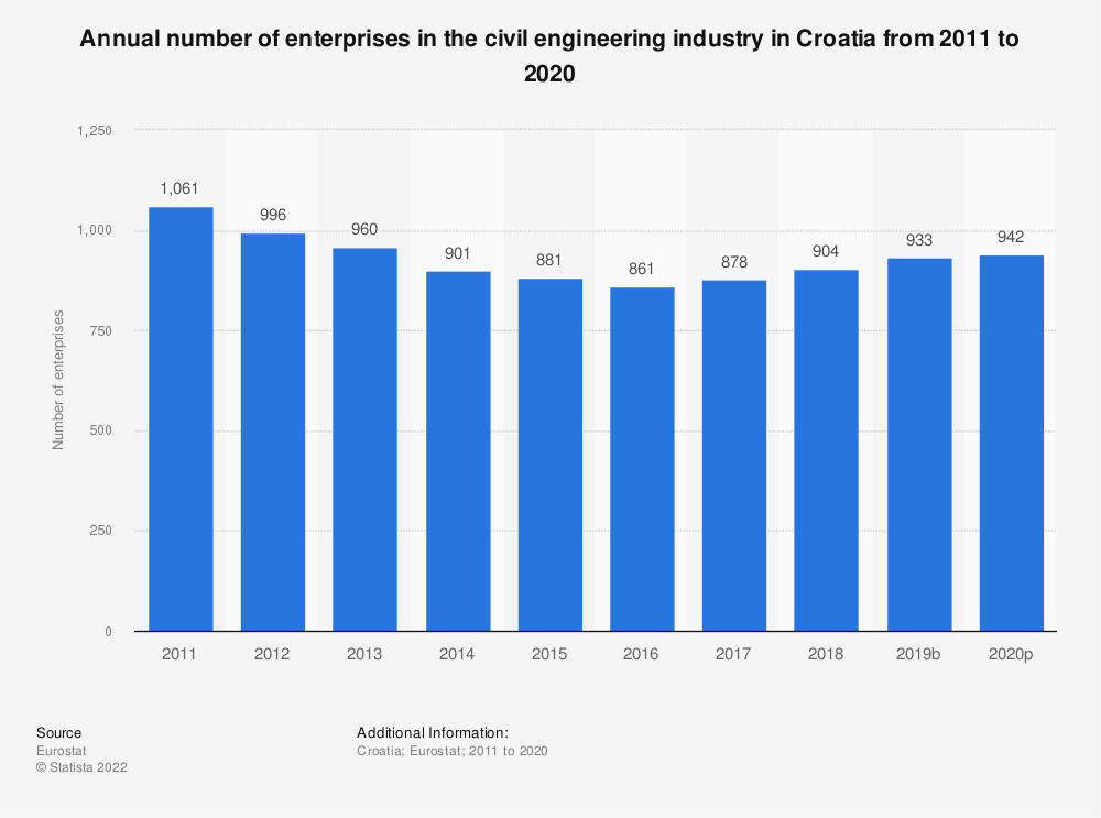 Statistic: Annual number of enterprises in the civil engineering industry in Croatia from 2010 to 2016 | Statista