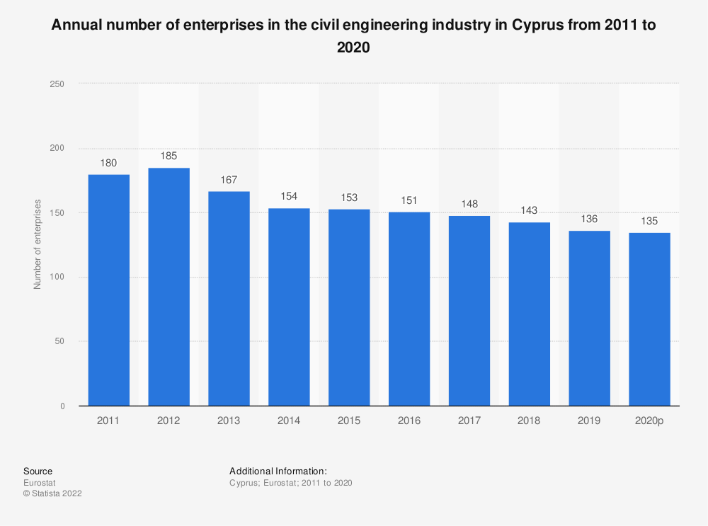 Statistic: Annual number of enterprises in the civil engineering industry in Cyprus from 2010 to 2016 | Statista