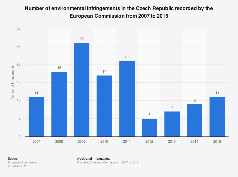Statistic: Number of environmental infringements in the Czech Republic recorded by the European Commission from 2007 to 2015 | Statista