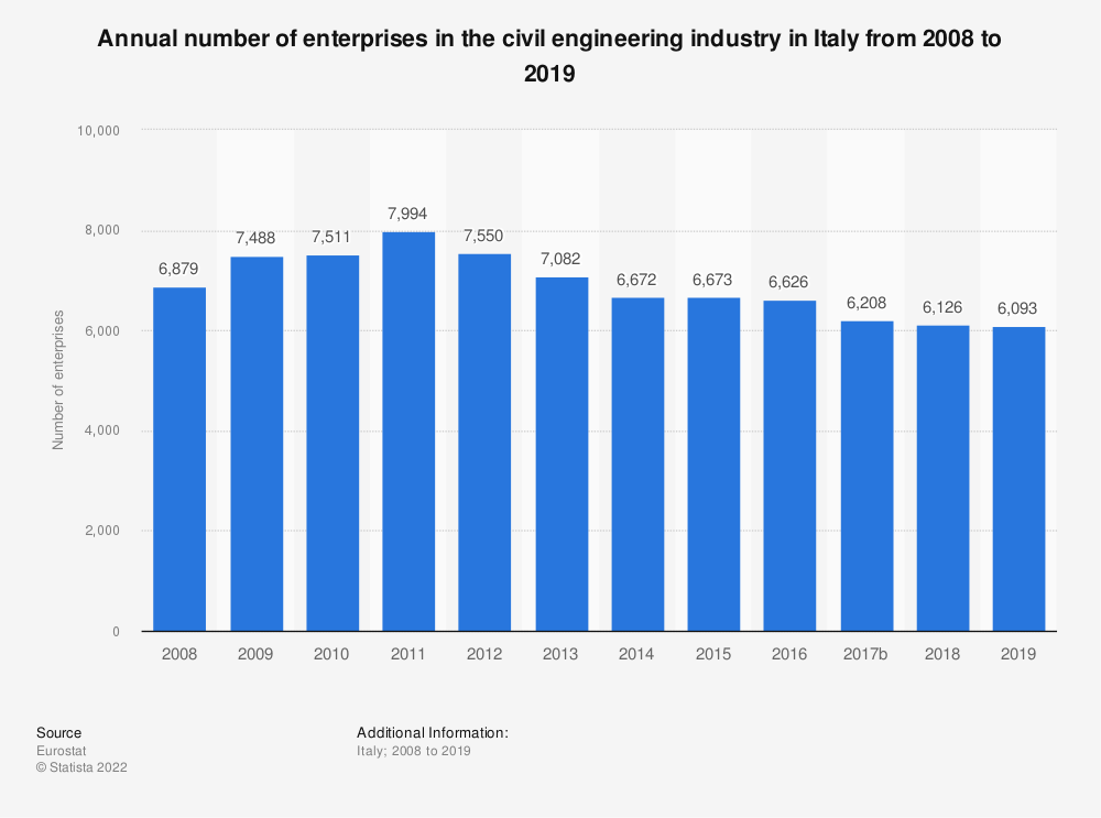 Statistic: Annual number of enterprises in the civil engineering industry in Italy from 2008 to 2016 | Statista