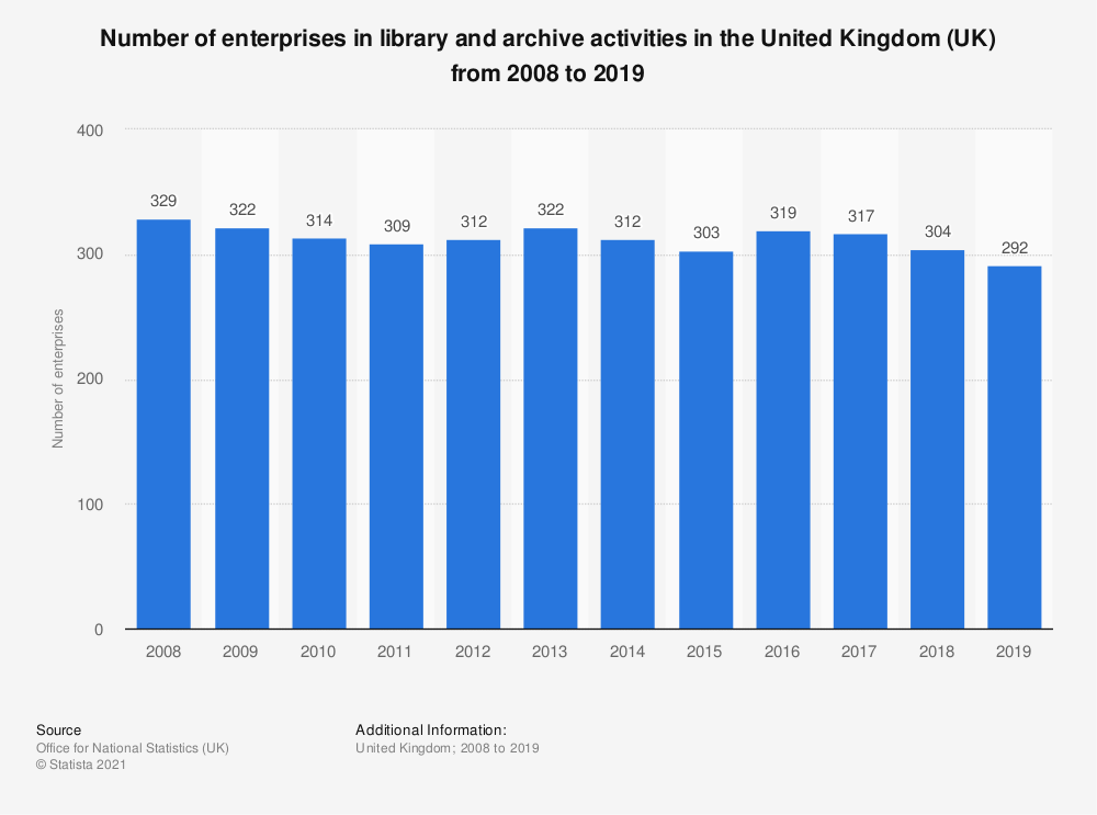 Statistic: Number of enterprises in library and archive activities in the United Kingdom (UK) from 2008 to 2017 | Statista