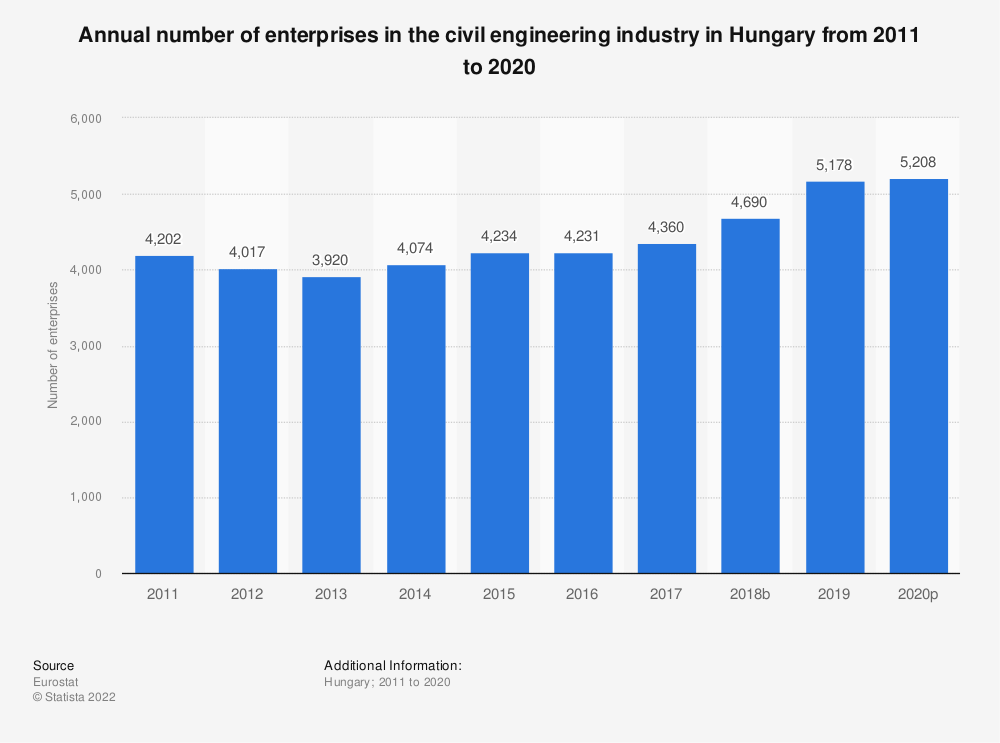 Statistic: Annual number of enterprises in the civil engineering industry in Hungary from 2010 to 2016 | Statista