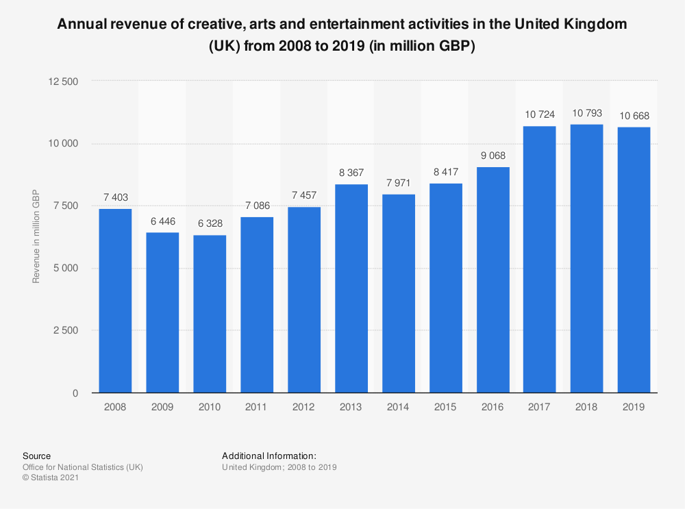 Statistic: Annual turnover of creative, arts and entertainment activities in the United Kingdom (UK) from 2008 to 2018 (in million GBP) | Statista
