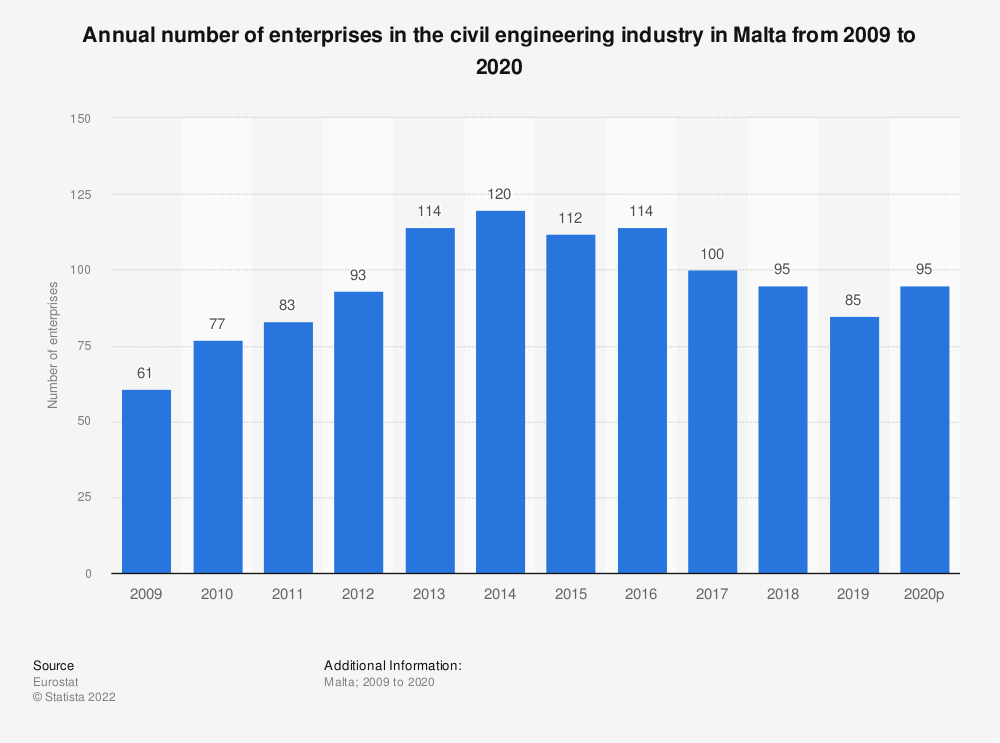 Statistic: Annual number of enterprises in the civil engineering industry in Malta from 2008 to 2016 | Statista