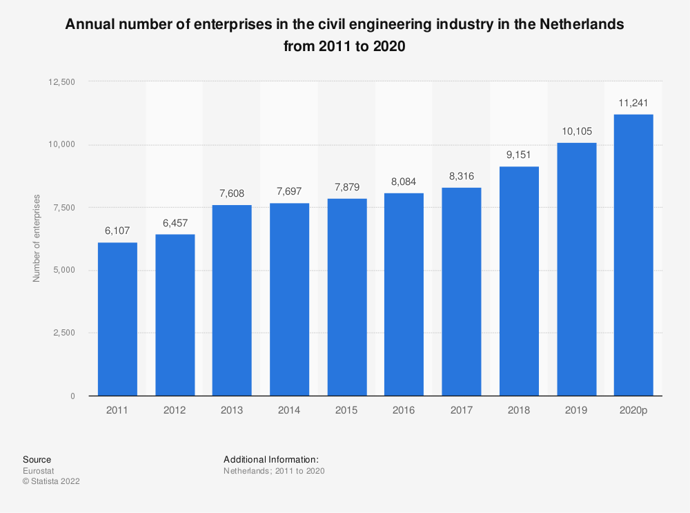 Statistic: Annual number of enterprises in the civil engineering industry in the Netherlands from 2010 to 2016 | Statista
