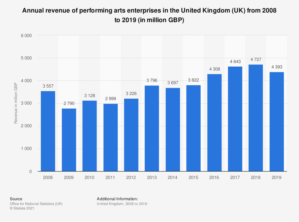 Statistic: Annual turnover of performing arts enterprises in the United Kingdom (UK) from 2008 to 2018 (in million GBP) | Statista