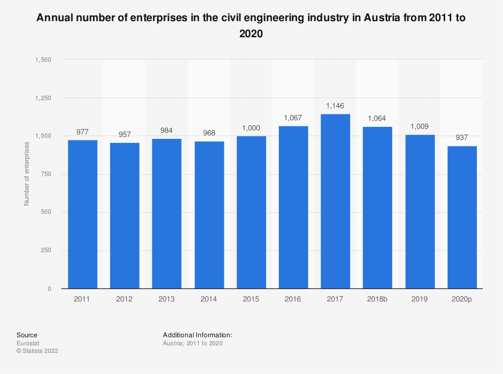 Statistic: Annual number of enterprises in the civil engineering industry in Austria from 2010 to 2016 | Statista