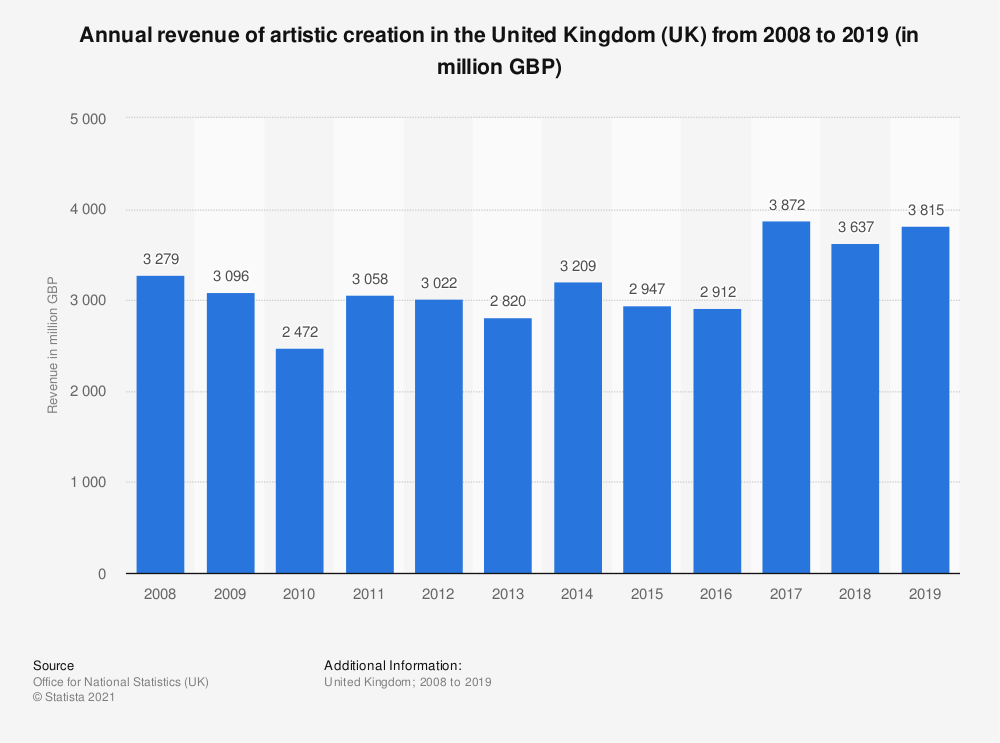 Statistic: Annual turnover of artistic creation in the United Kingdom (UK) from 2008 to 2018 (in million GBP) | Statista