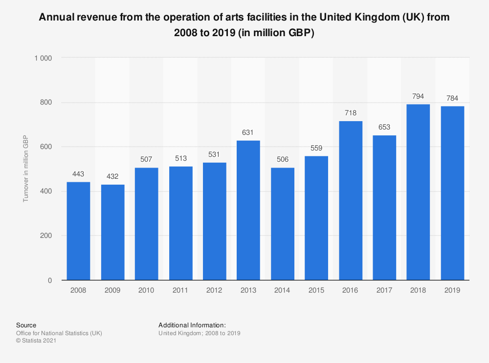 Statistic: Annual turnover from the operation of arts facilities in the United Kingdom (UK) from 2008 to 2018 (in million GBP) | Statista