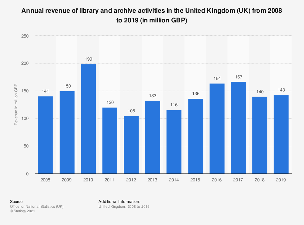 Statistic: Annual turnover of library and archive activities in the United Kingdom (UK) from 2008 to 2017 (in million GBP) | Statista
