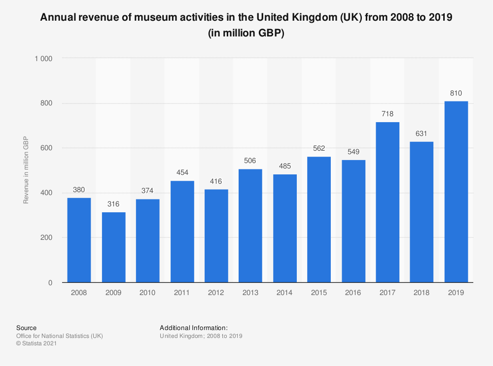 Statistic: Annual turnover of museum activities in the United Kingdom (UK) from 2008 to 2017 (in million GBP) | Statista