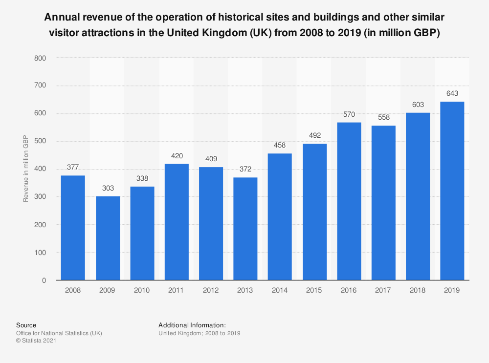 Statistic: Annual turnover of the operation of historical sites and buildings and other similar visitor attractions in the United Kingdom (UK) from 2008 to 2017 (in million GBP) | Statista