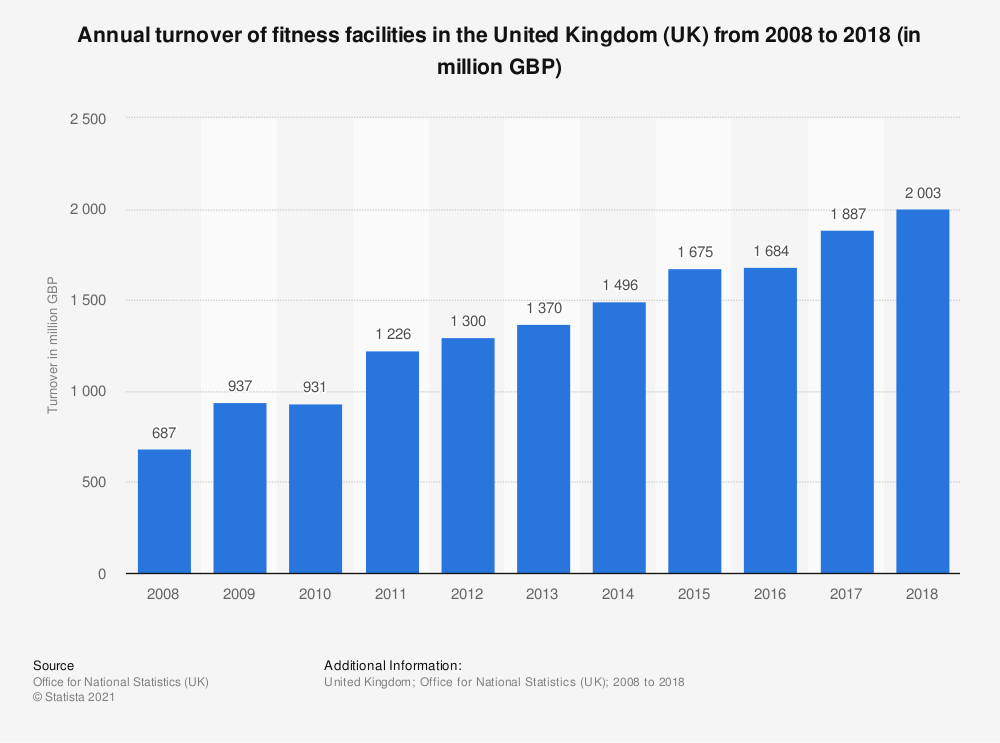 Statistic: Annual turnover of fitness facilities in the United Kingdom (UK) from 2008 to 2017 (in million GBP) | Statista