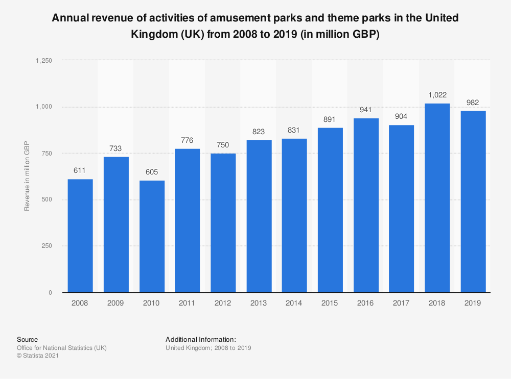 Statistic: Annual turnover of activities of amusement parks and theme parks in the United Kingdom (UK) from 2008 to 2017 (in million GBP) | Statista