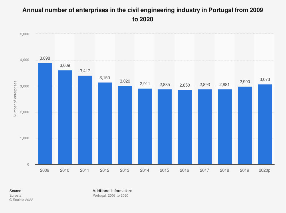 Statistic: Annual number of enterprises in the civil engineering industry in Portugal from 2008 to 2016 | Statista