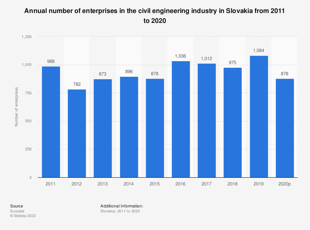 Statistic: Annual number of enterprises in the civil engineering industry in Slovakia from 2010 to 2016 | Statista