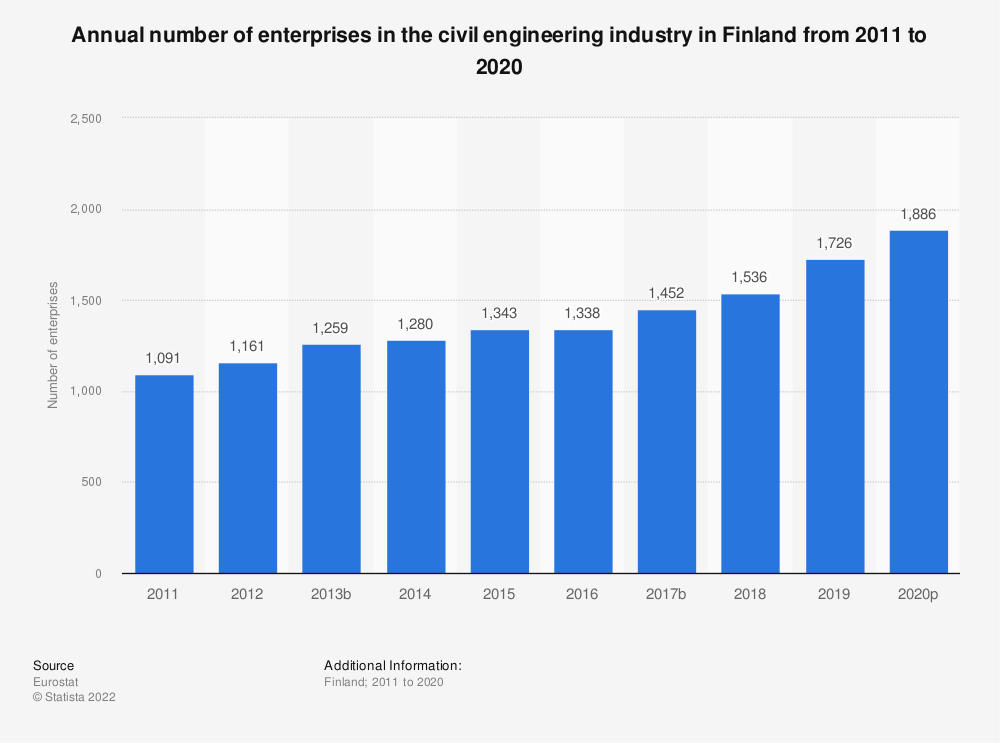 Statistic: Annual number of enterprises in the civil engineering industry in Finland from 2010 to 2016 | Statista