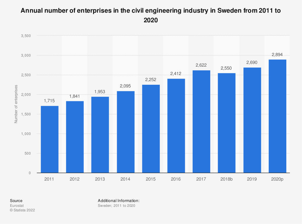 Statistic: Annual number of enterprises in the civil engineering industry in Sweden from 2010 to 2015 | Statista