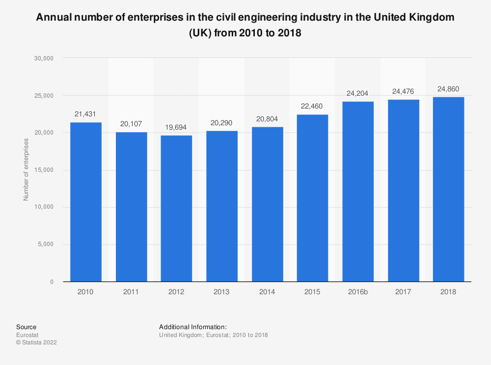 Statistic: Annual number of enterprises in the civil engineering industry in the United Kingdom (UK) from 2010 to 2015   Statista