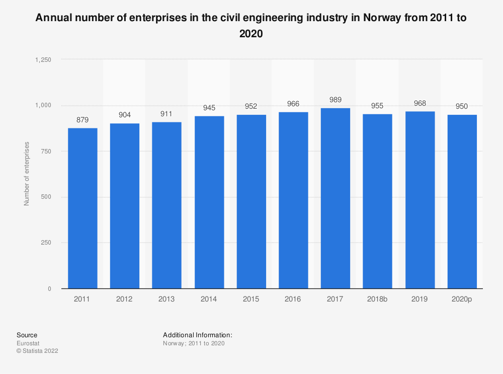 Statistic: Annual number of enterprises in the civil engineering industry in Norway from 2010 to 2016 | Statista