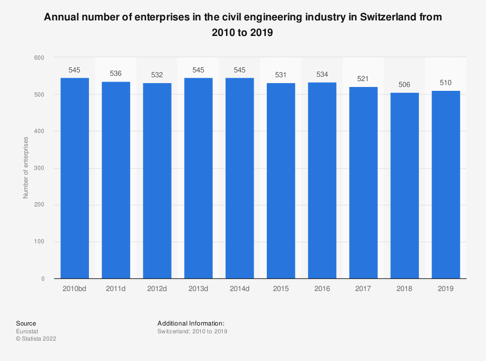 Statistic: Annual number of enterprises in the civil engineering industry in Switzerland from 2010 to 2016 | Statista