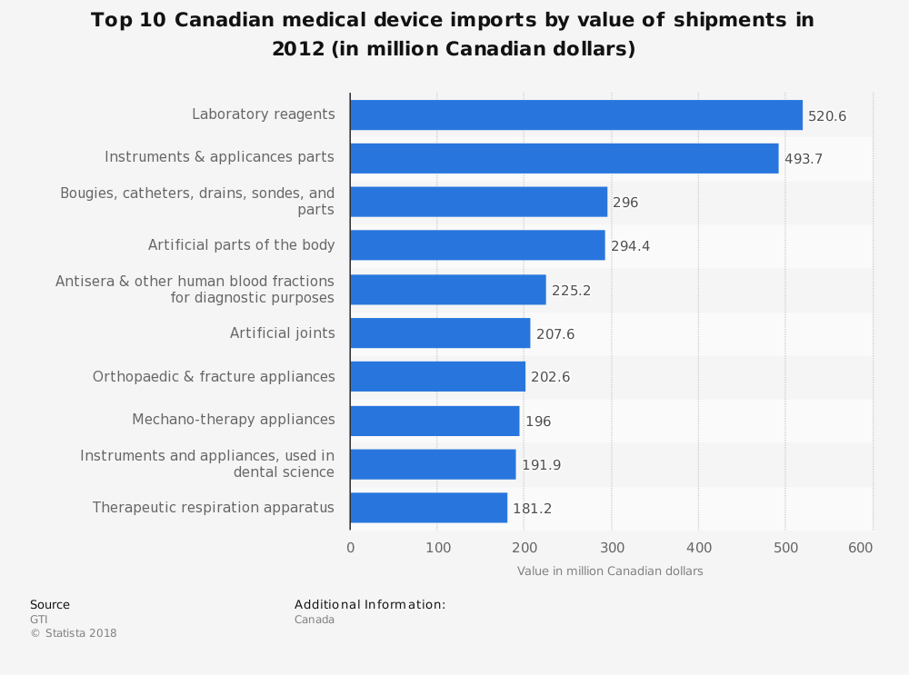 Statistic: Top 10 Canadian medical device imports by value of shipments in 2012 (in million Canadian dollars) | Statista