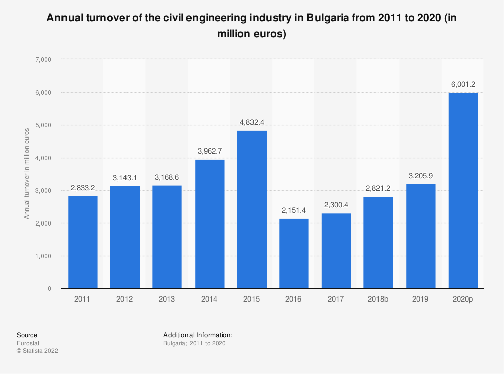 Statistic: Annual turnover of the civil engineering industry in Bulgaria from 2010 to 2016 (in million euros) | Statista